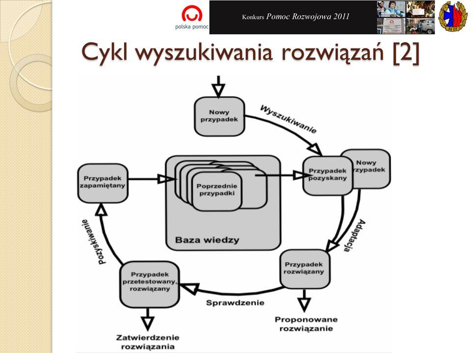 Cykl wyszukiwania rozwiązań [2]